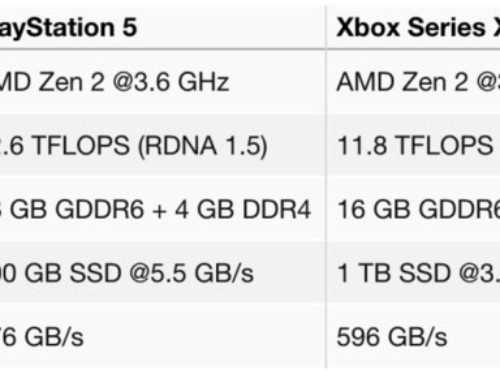 Alleged PlayStation 5 and Xbox Series X specifications revealed