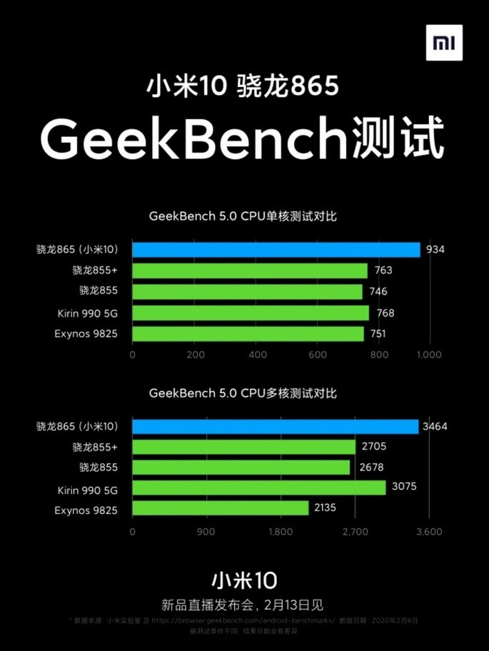 Xiaomi Mi 10 passes benchmarks and surprises with the power!