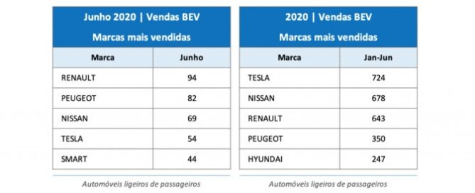 Tesla electric car sales portugal