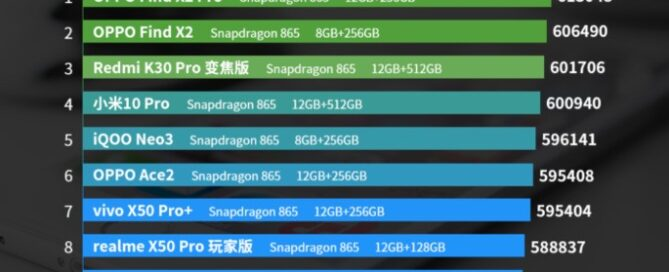 Android smartphones July AnTuTu