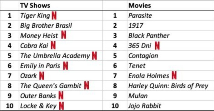 Netflix: most viewed series and movies in late 2020
